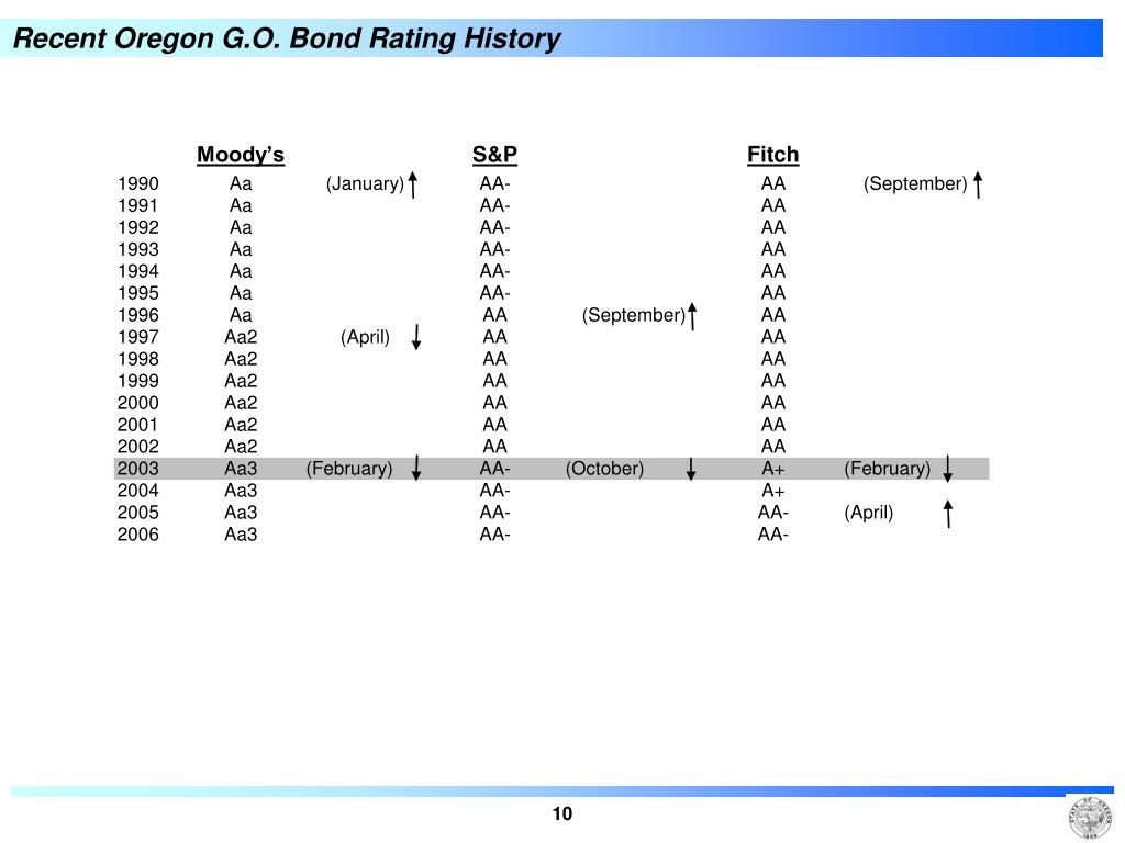 Recent Oregon G.O. Bond Rating History