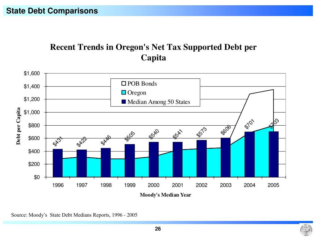 State Debt Comparisons