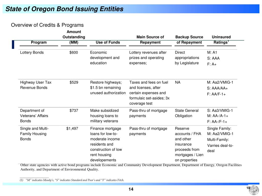 State of Oregon Bond Issuing Entities