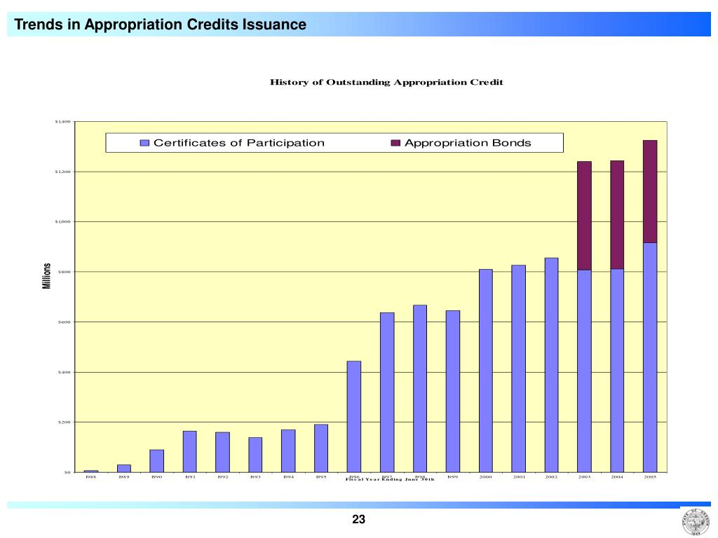 Trends in Appropriation Credits Issuance