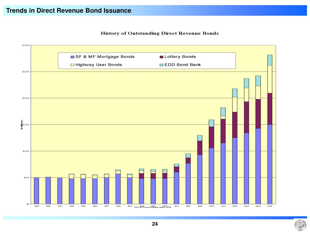 Trends in Direct Revenue Bond Issuance