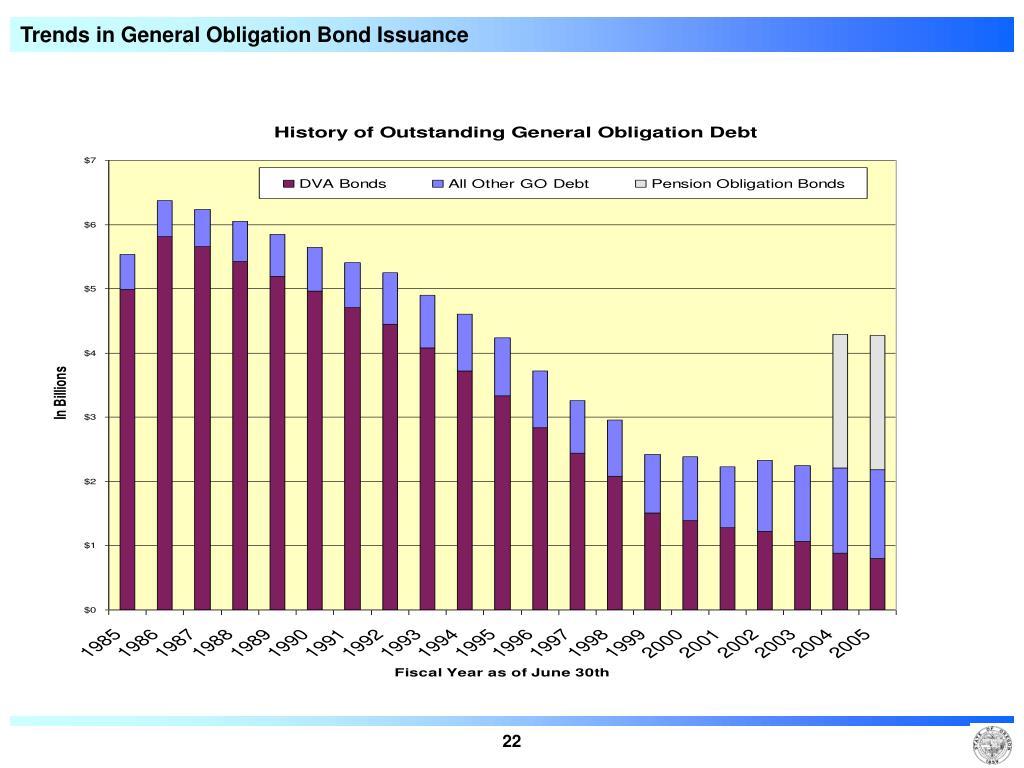 Trends in General Obligation Bond Issuance