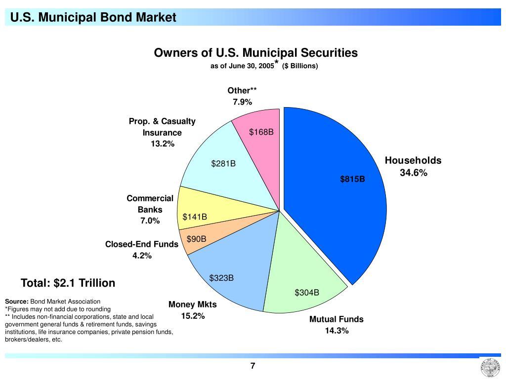 U.S. Municipal Bond Market