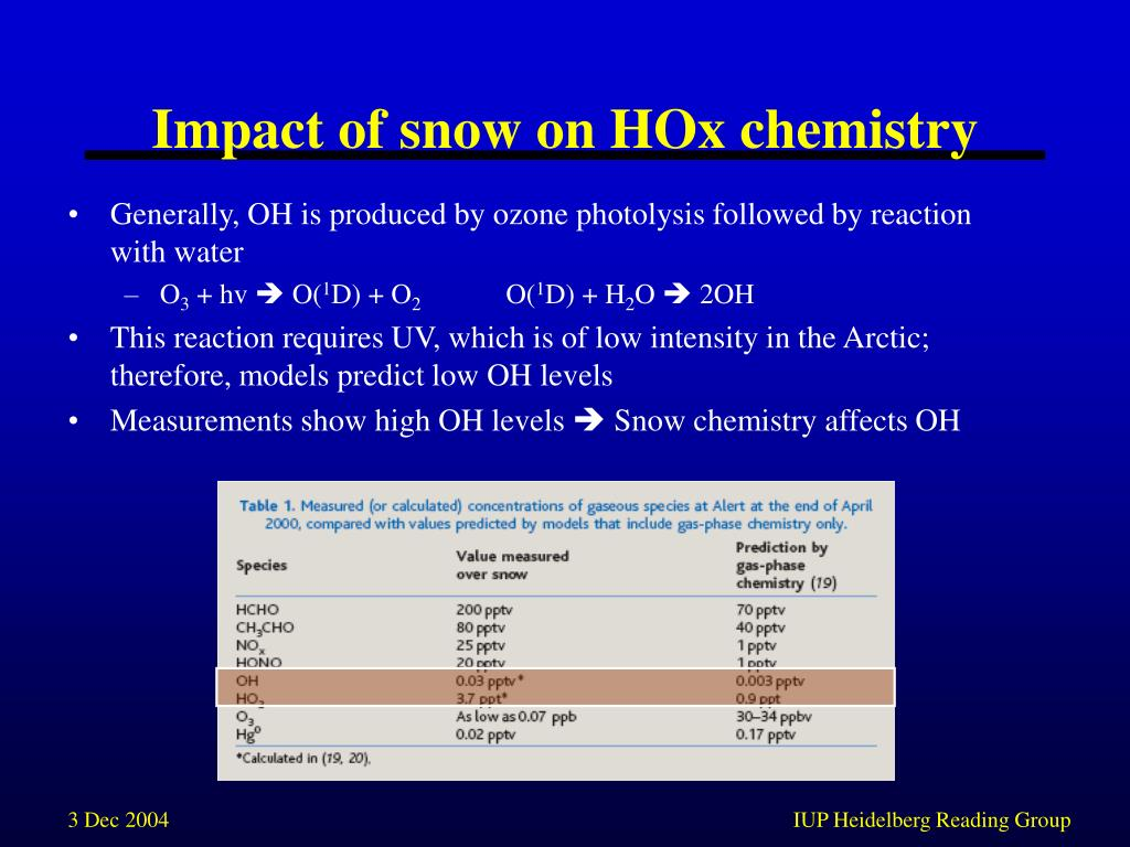 Impact of snow on HOx chemistry
