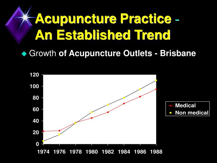 Acupuncture practice an established trend