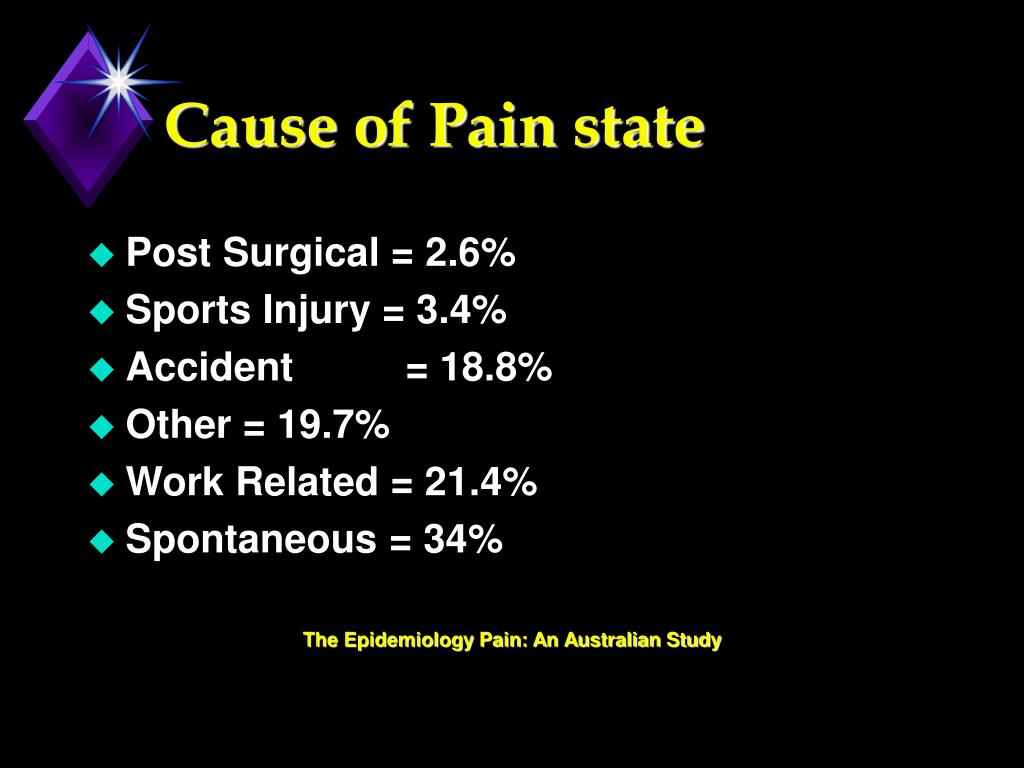 Cause of Pain state