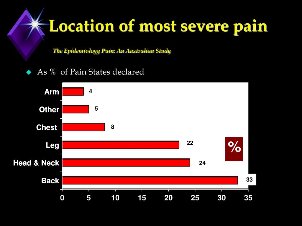Location of most severe pain