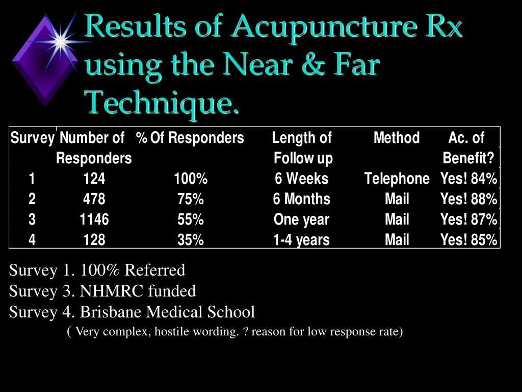 Results of Acupuncture Rx