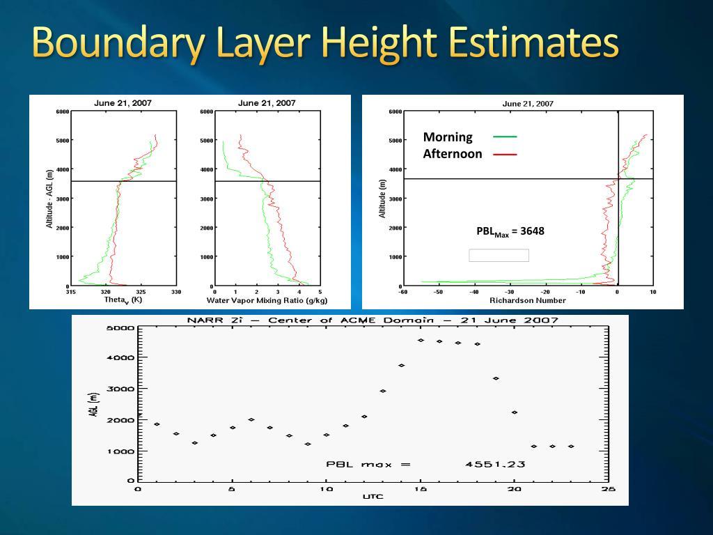 Boundary Layer Height Estimates
