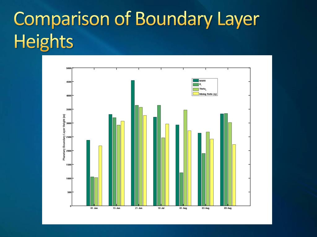 Comparison of Boundary Layer Heights