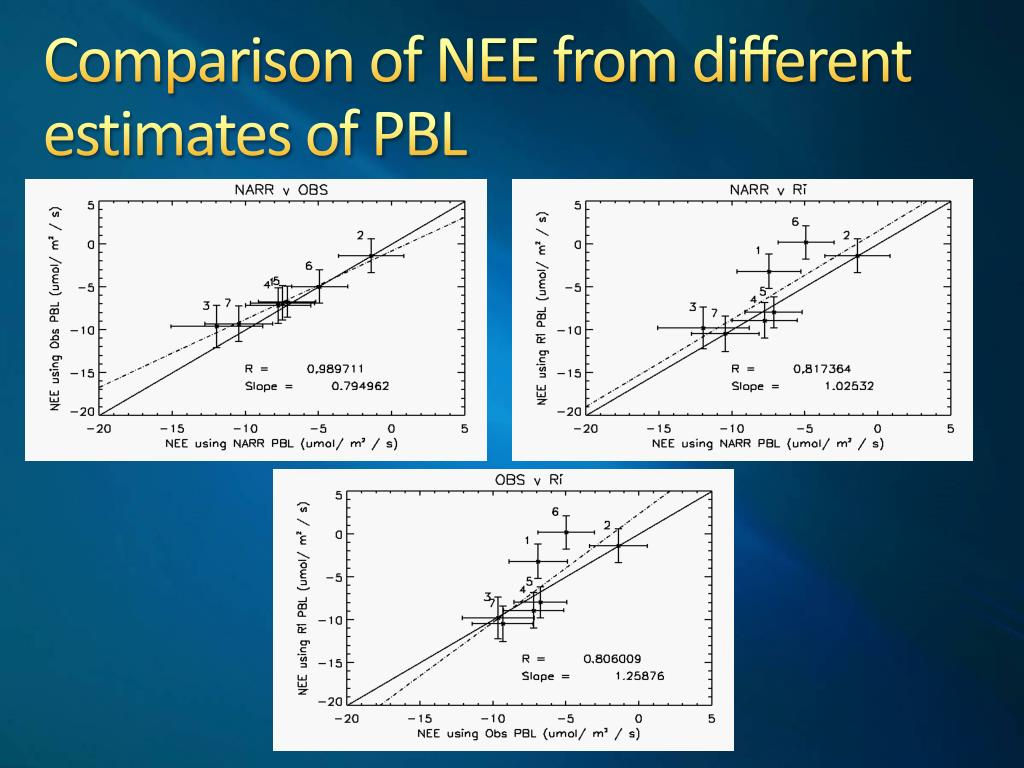 Comparison of NEE from different estimates of PBL
