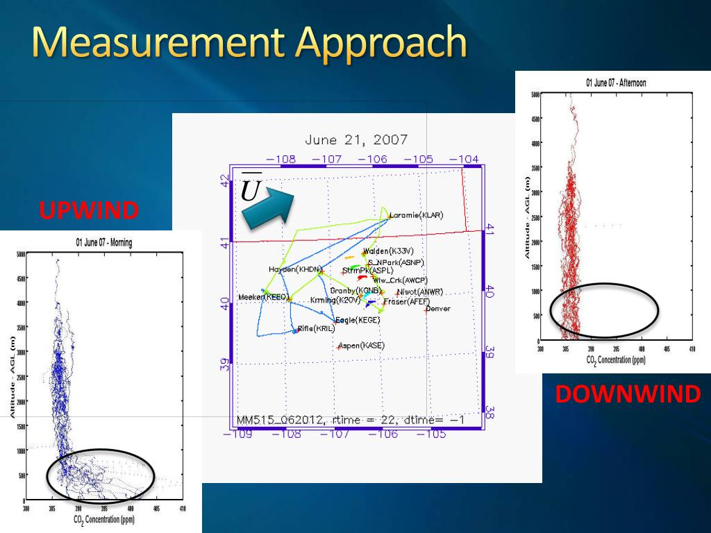 Measurement Approach