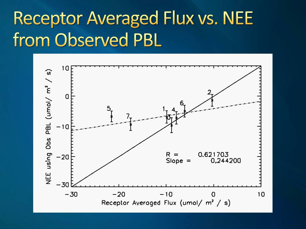 Receptor Averaged Flux vs. NEE from Observed PBL