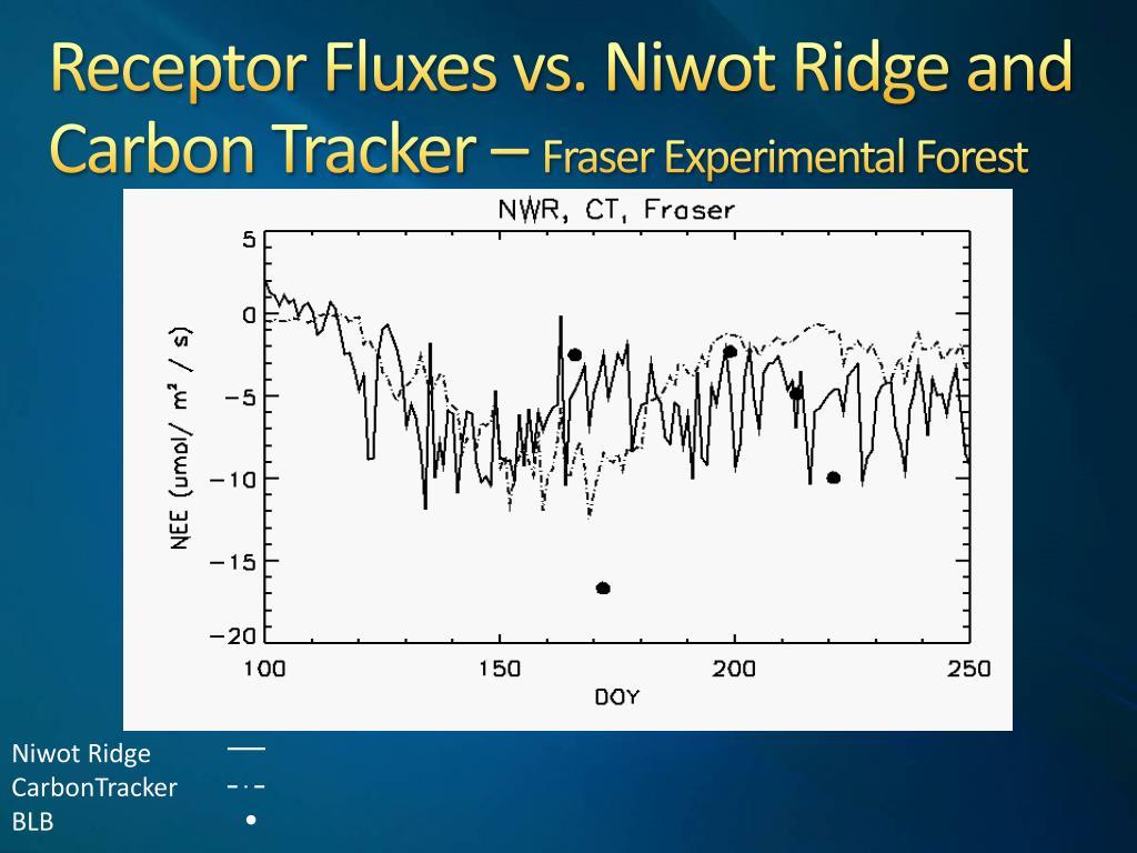 Receptor Fluxes vs. Niwot Ridge and Carbon Tracker –