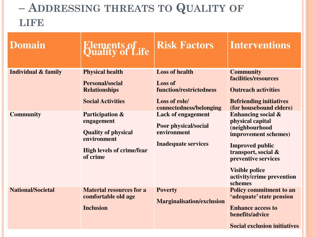 Promoting mental health in Later life – Addressing threats to Quality of life