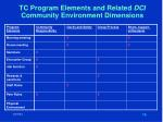 tc program elements and related dci community environment dimensions