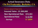 actual insurance data chi psi fraternity berkeley ca