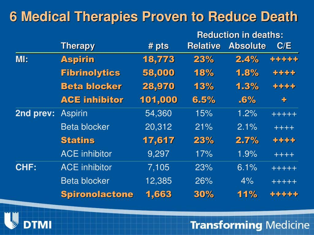 6 Medical Therapies Proven to Reduce Death
