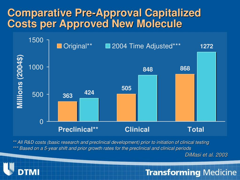 Comparative Pre-Approval Capitalized Costs per Approved New Molecule