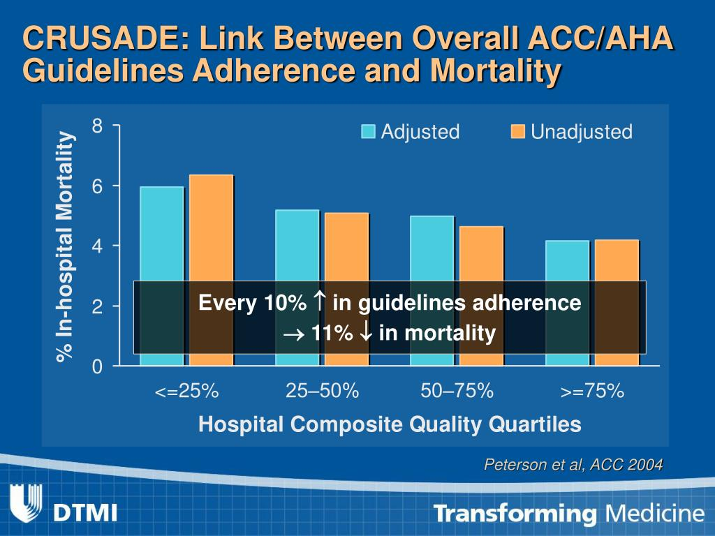 CRUSADE: Link Between Overall ACC/AHA Guidelines Adherence and Mortality