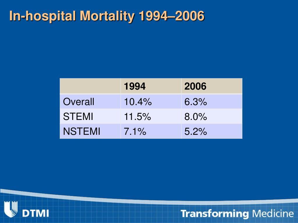 In-hospital Mortality 1994–2006