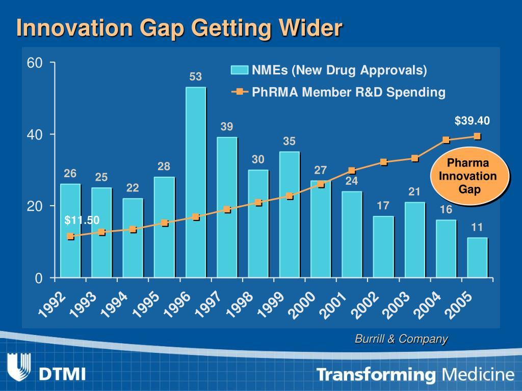 Innovation Gap Getting Wider
