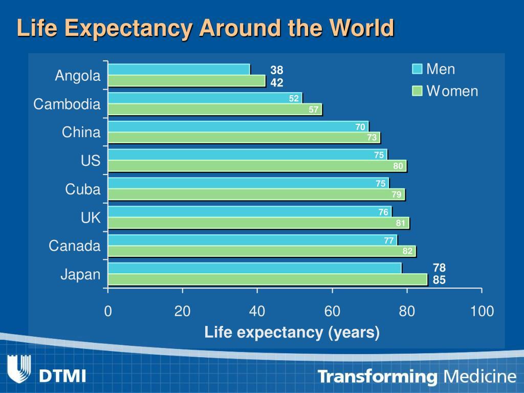Life Expectancy Around the World
