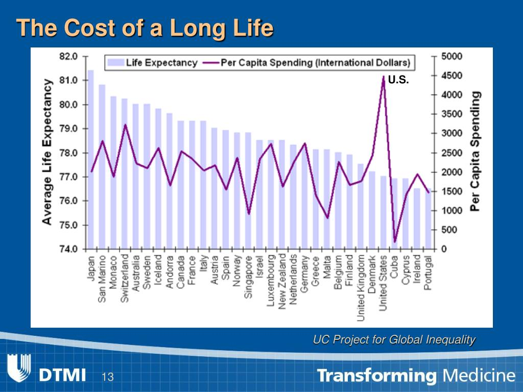 The Cost of a Long Life