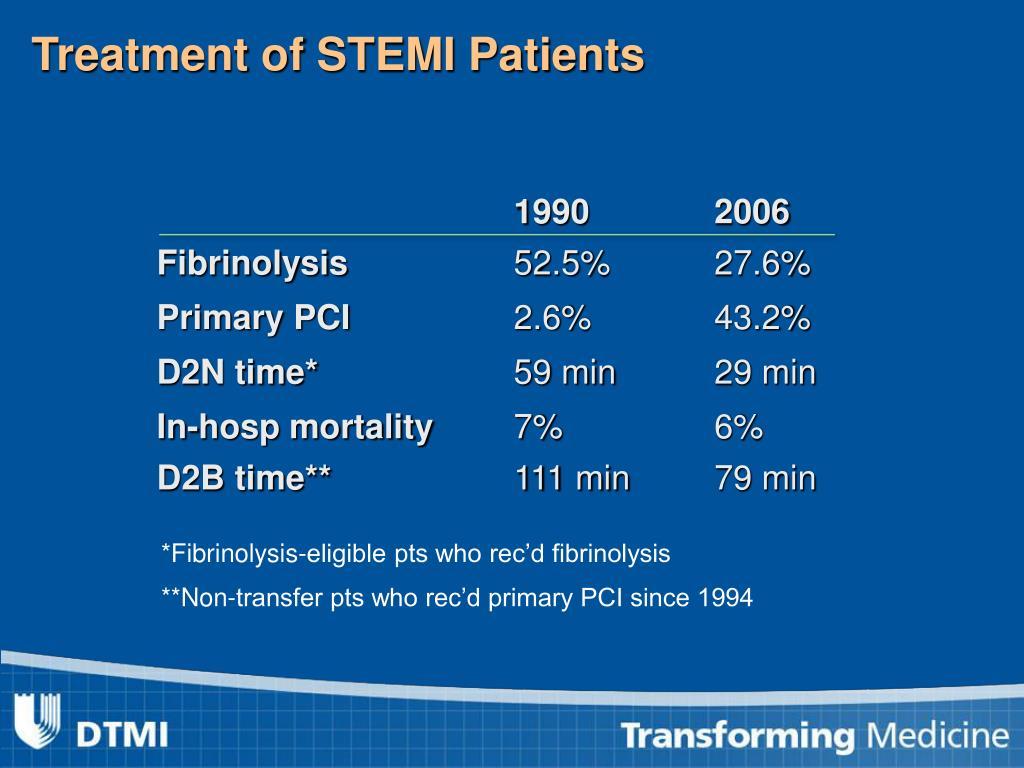 Treatment of STEMI Patients