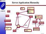 server application hierarchy