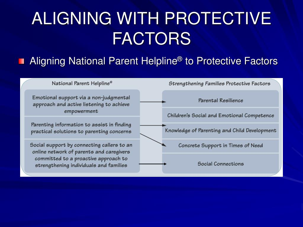 ALIGNING WITH PROTECTIVE FACTORS