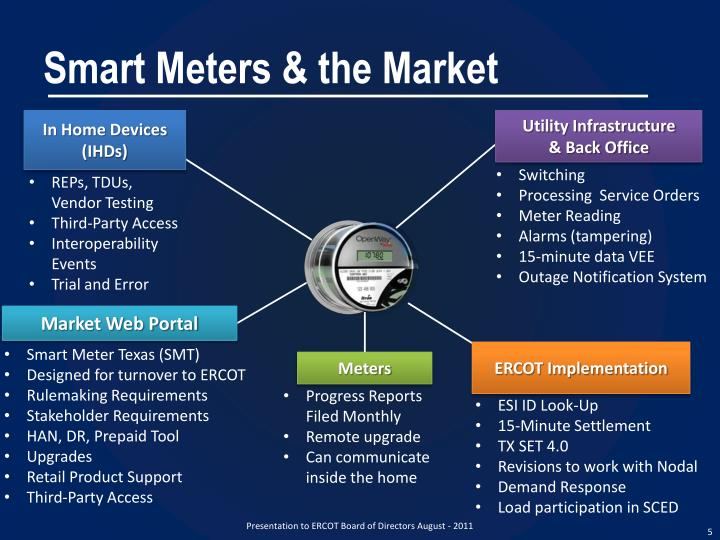worldwide smart meters market 2014 to Smart meters market to grow at 98% cagr from 2014 to 2020: grand view research, inc according to the new report published by grand view research, the global smart meters market size will reach.