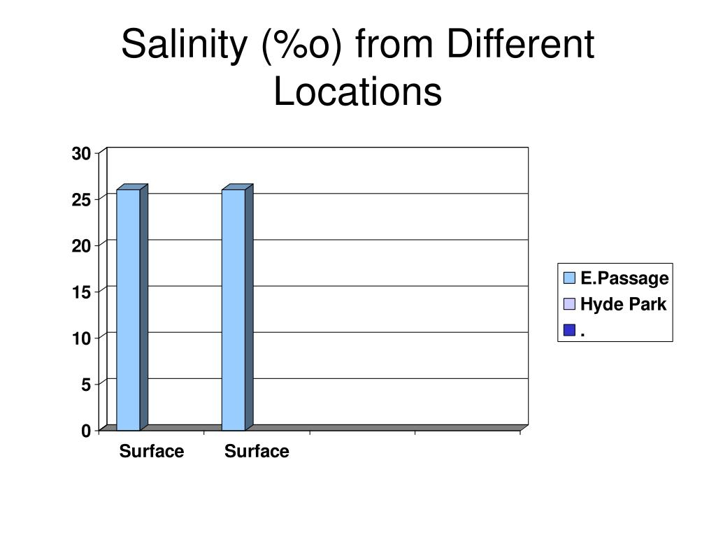 Salinity (%o) from Different Locations