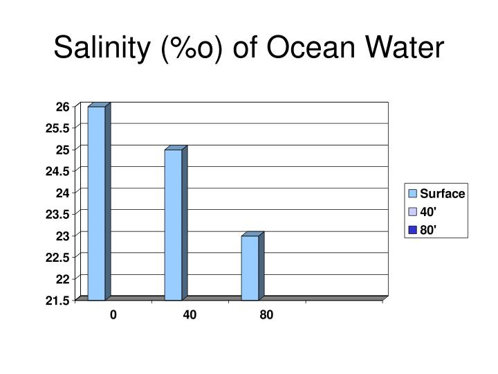 Salinity o of ocean water
