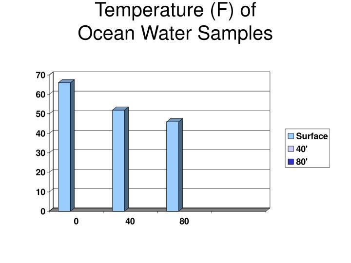 Temperature f of ocean water samples