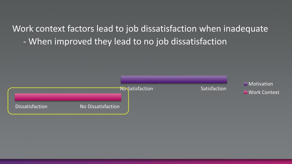 Work context factors lead to job dissatisfaction when inadequate