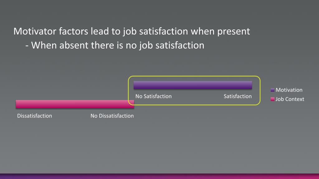 Motivator factors lead to job satisfaction when present