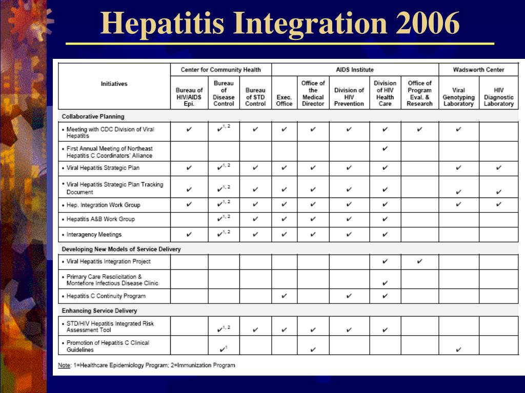 Hepatitis Integration 2006