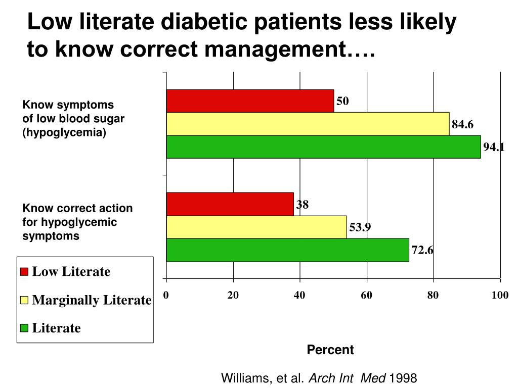 Low literate diabetic patients less likely