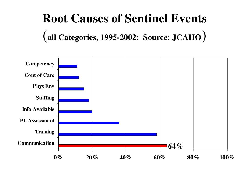 Root Causes of Sentinel Events