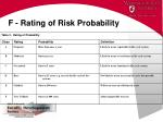 f rating of risk probability