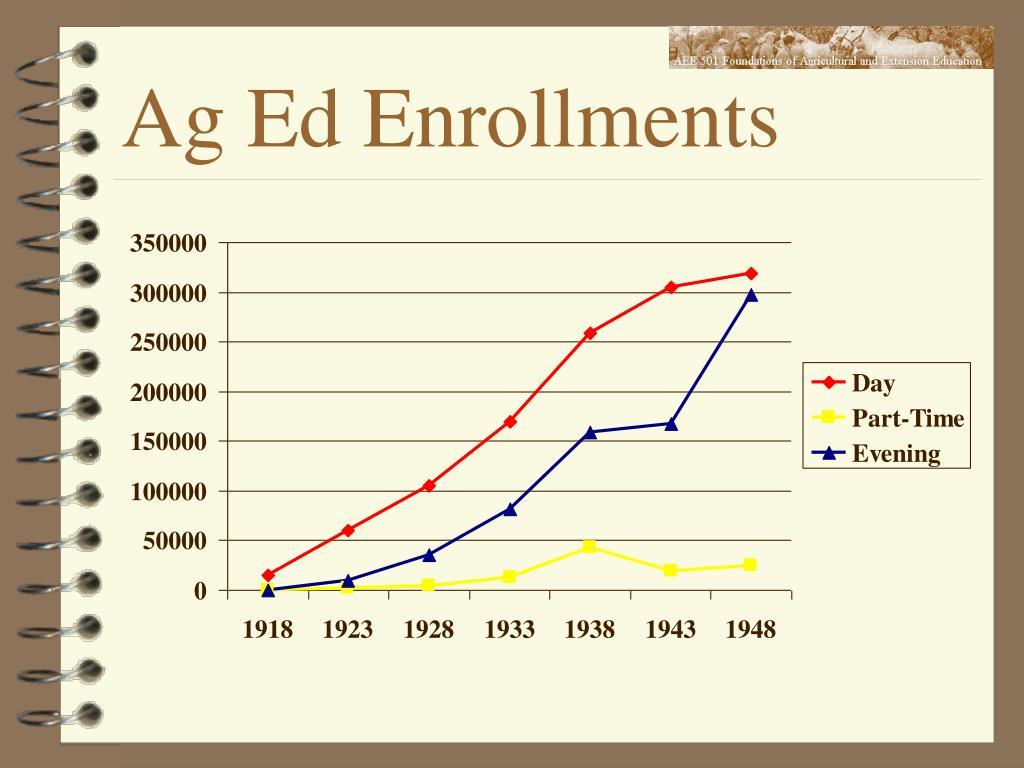 Ag Ed Enrollments
