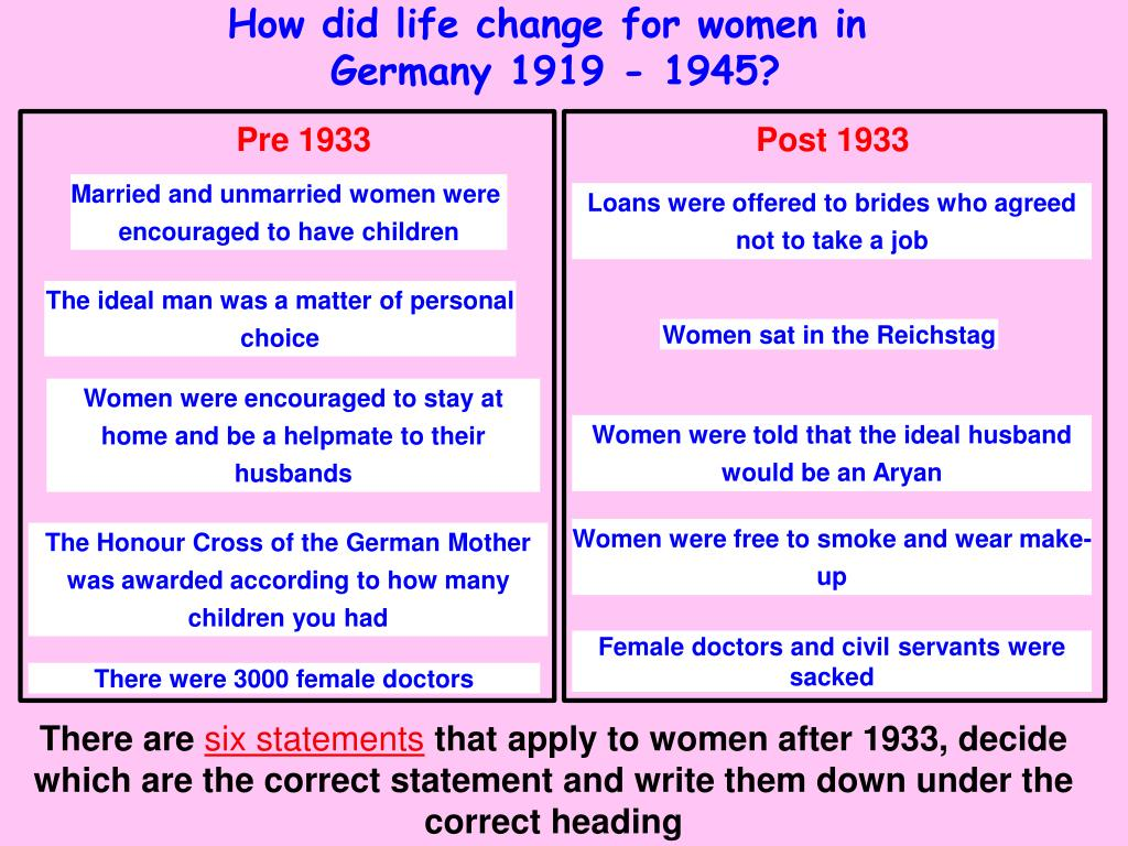 How did life change for women in