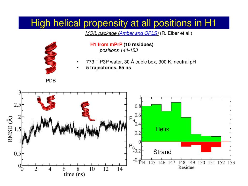 High helical propensity at all positions in H1