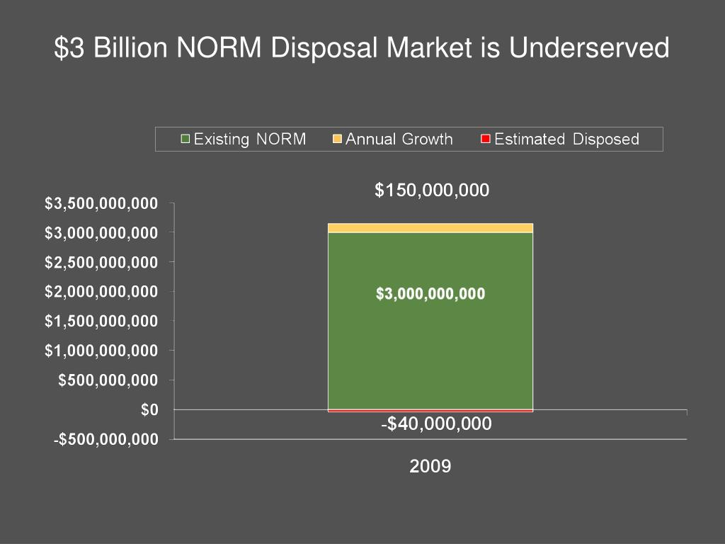 $3 Billion NORM Disposal Market is Underserved