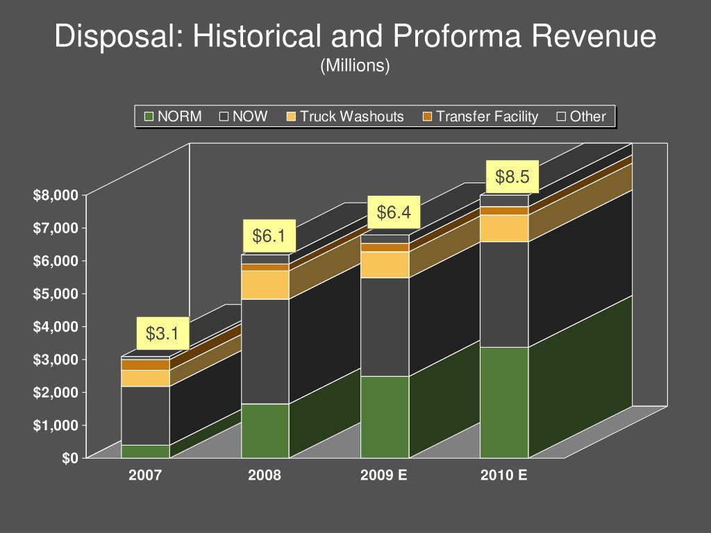 Disposal: Historical and Proforma Revenue