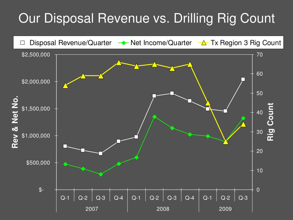 Our Disposal Revenue vs. Drilling Rig Count