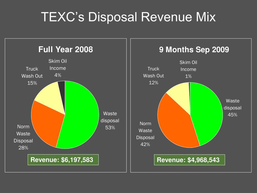 TEXC's Disposal Revenue Mix