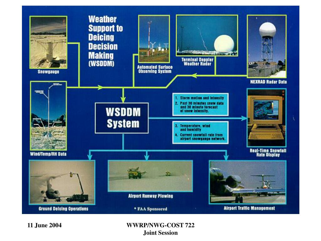 WWRP/NWG-COST 722