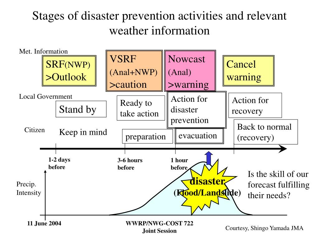 Stages of disaster prevention activities and relevant weather information